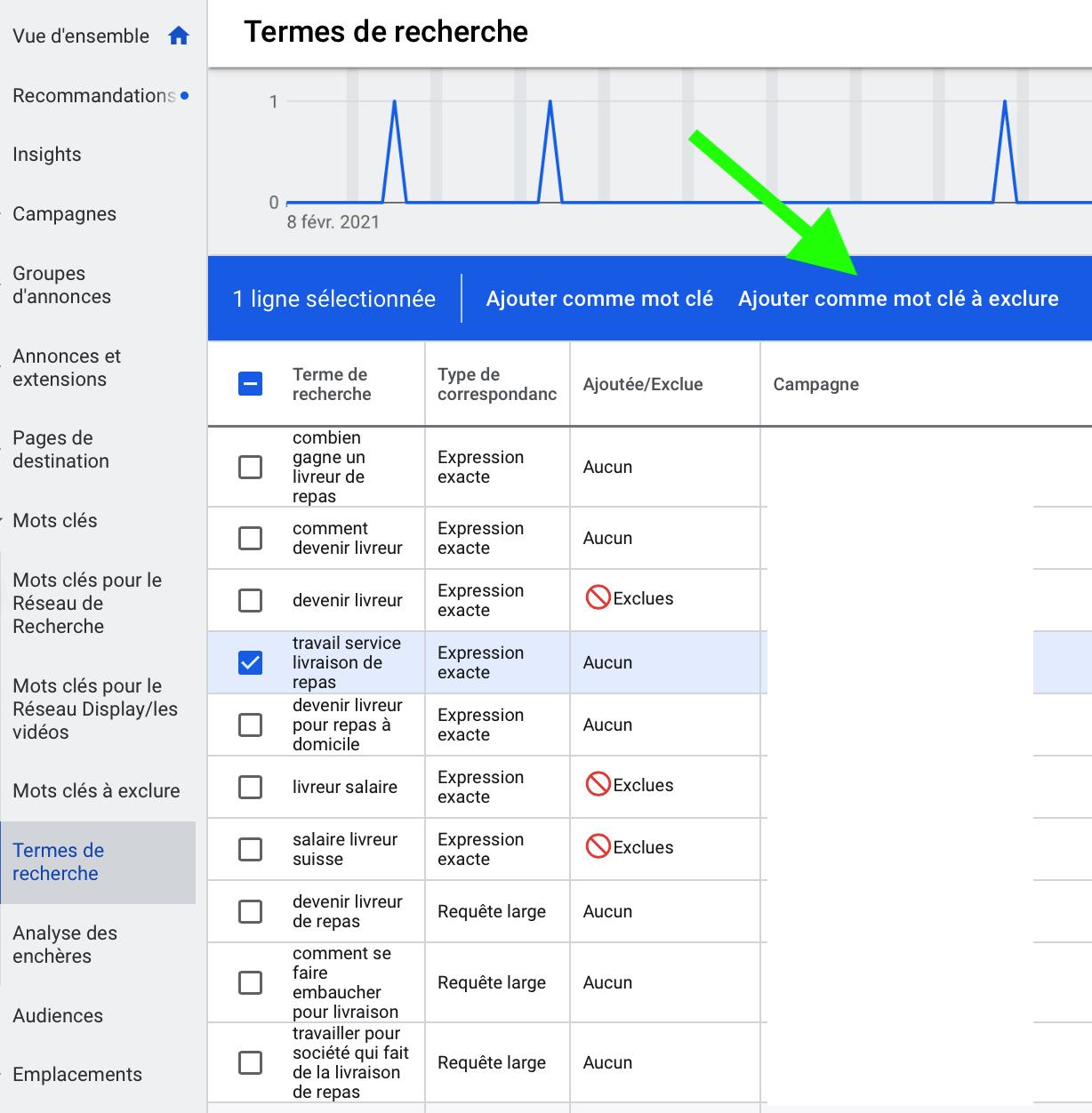 conseils Google Ads pour optimisation de campagne